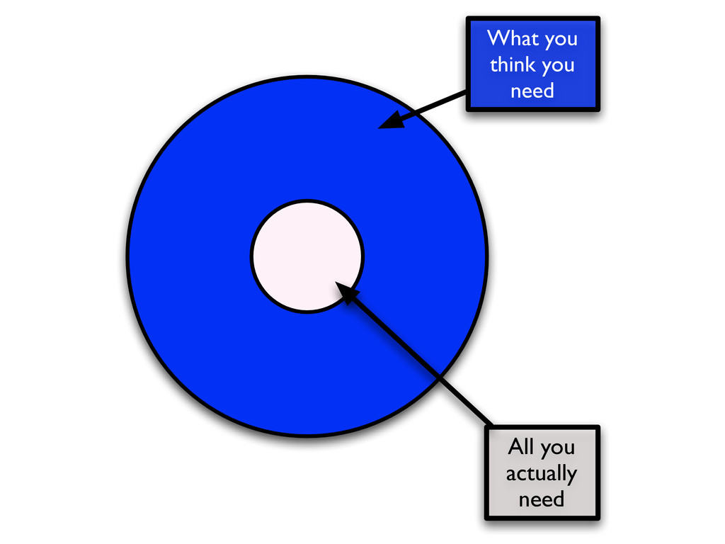 What you think you need All you actually need