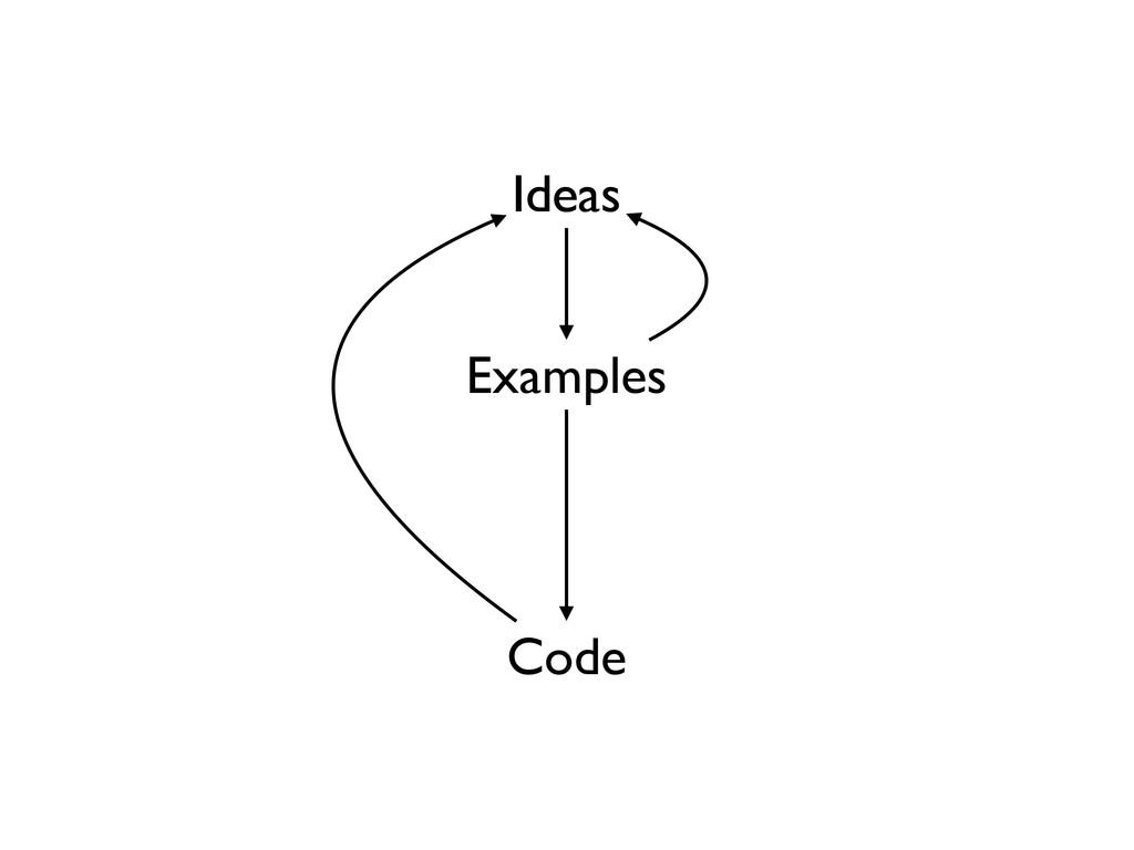 Ideas Examples Code Ideas Ideas