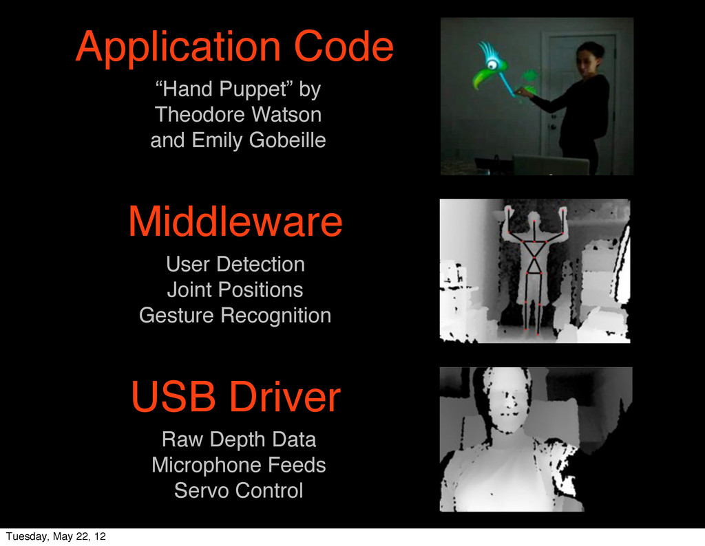 USB Driver Middleware Application Code Raw Dept...