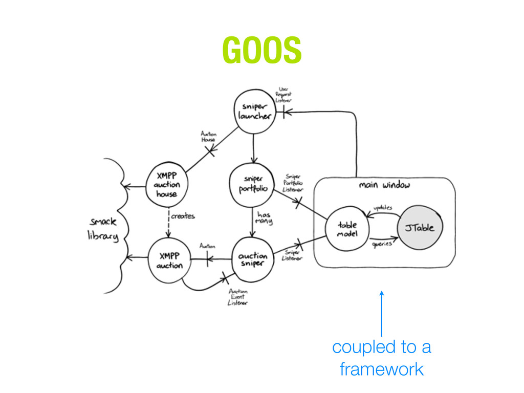 coupled to a framework GOOS