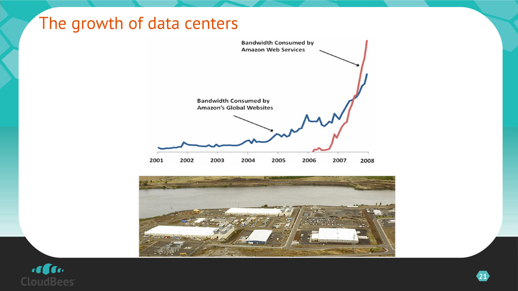 21 The growth of data centers
