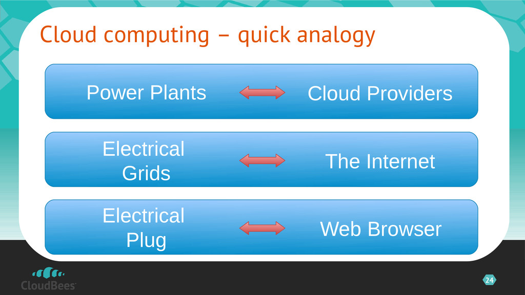 24 Cloud computing – quick analogy Power Plants...
