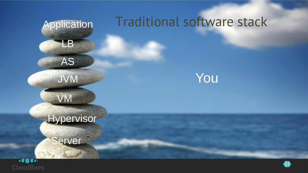 27 Traditional software stack ©2012 CloudBees, ...