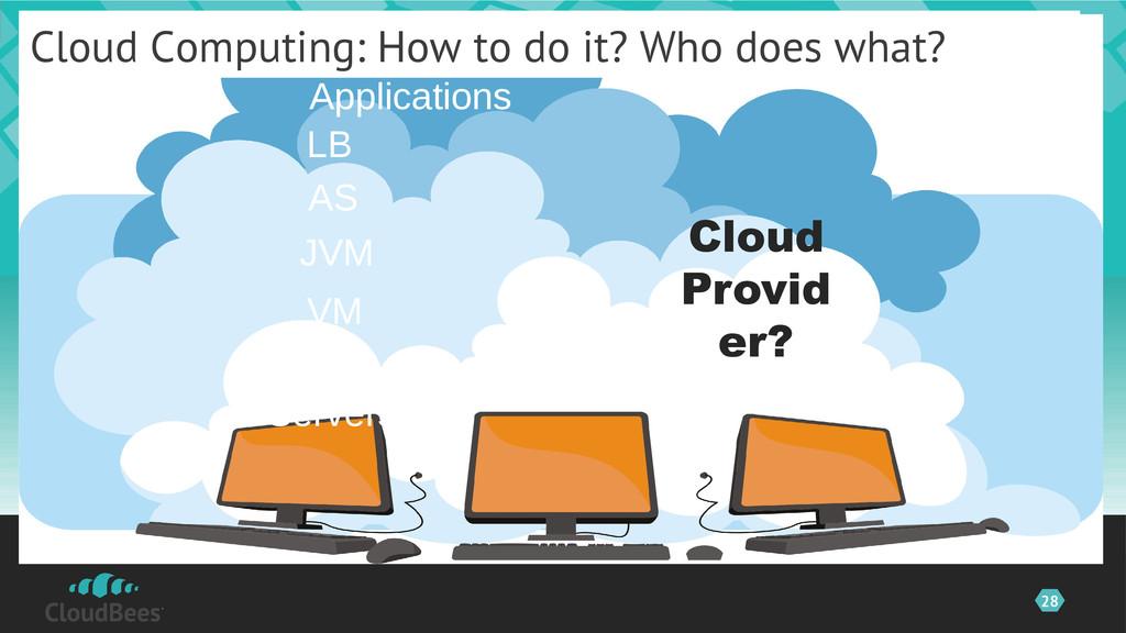 28 ©2012 CloudBees, Inc. All Servers OS VM AS J...
