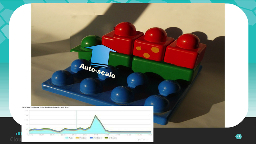 43 ©2012 CloudBees, Inc. All Auto-scale