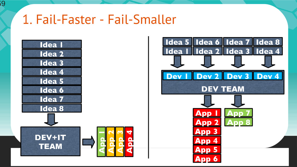 59 1. Fail-Faster - Fail-Smaller 59 Idea 1 Idea...