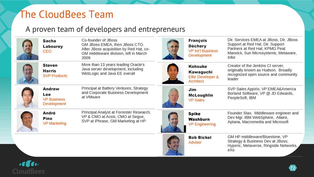 72 Sacha Labourey CEO Co-founder of JBoss GM JB...