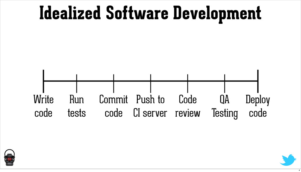Write code Run tests Deploy code Commit code Pu...