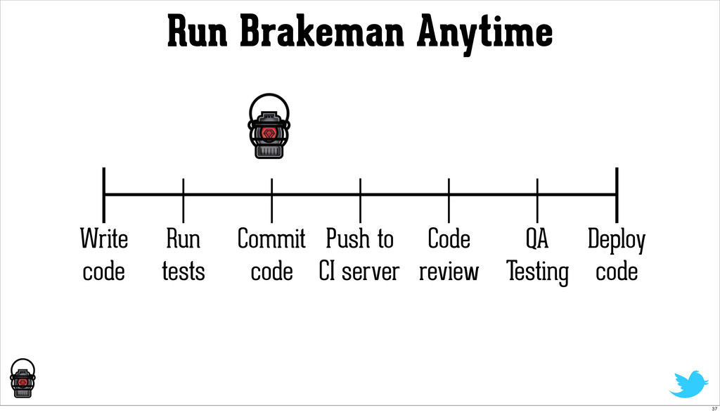 Run Brakeman Anytime Write code Run tests Deplo...