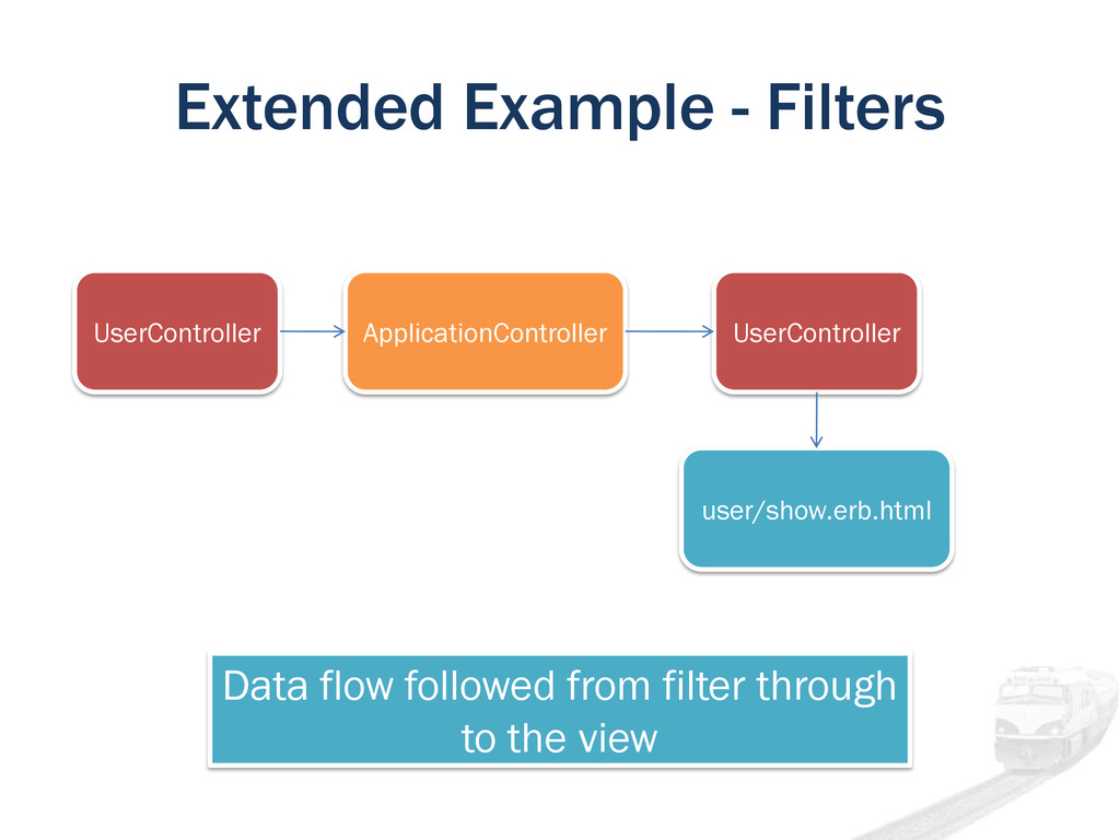 Extended Example - Filters UserController Appli...