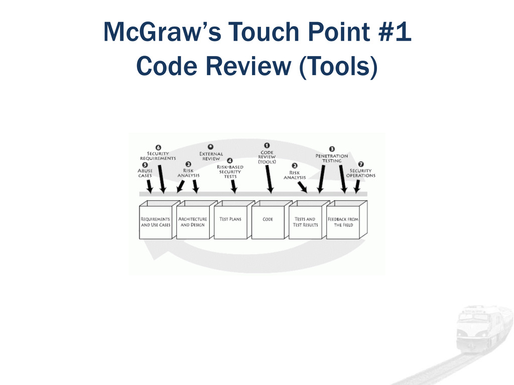 McGraw's Touch Point #1 Code Review (Tools)
