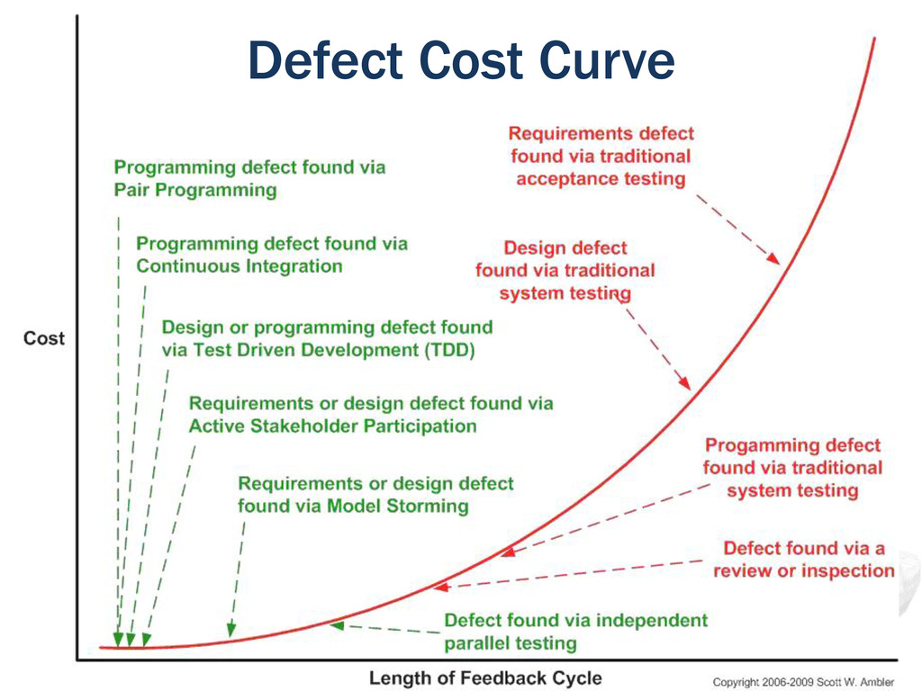 Defect Cost Curve