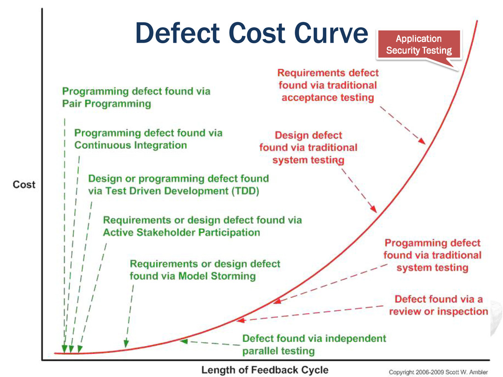 Defect Cost Curve Application Security Testing