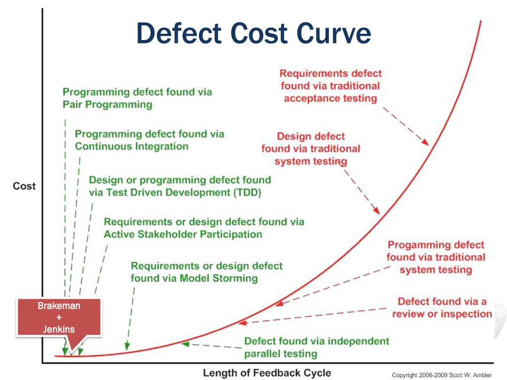 Defect Cost Curve Brakeman + Jenkins