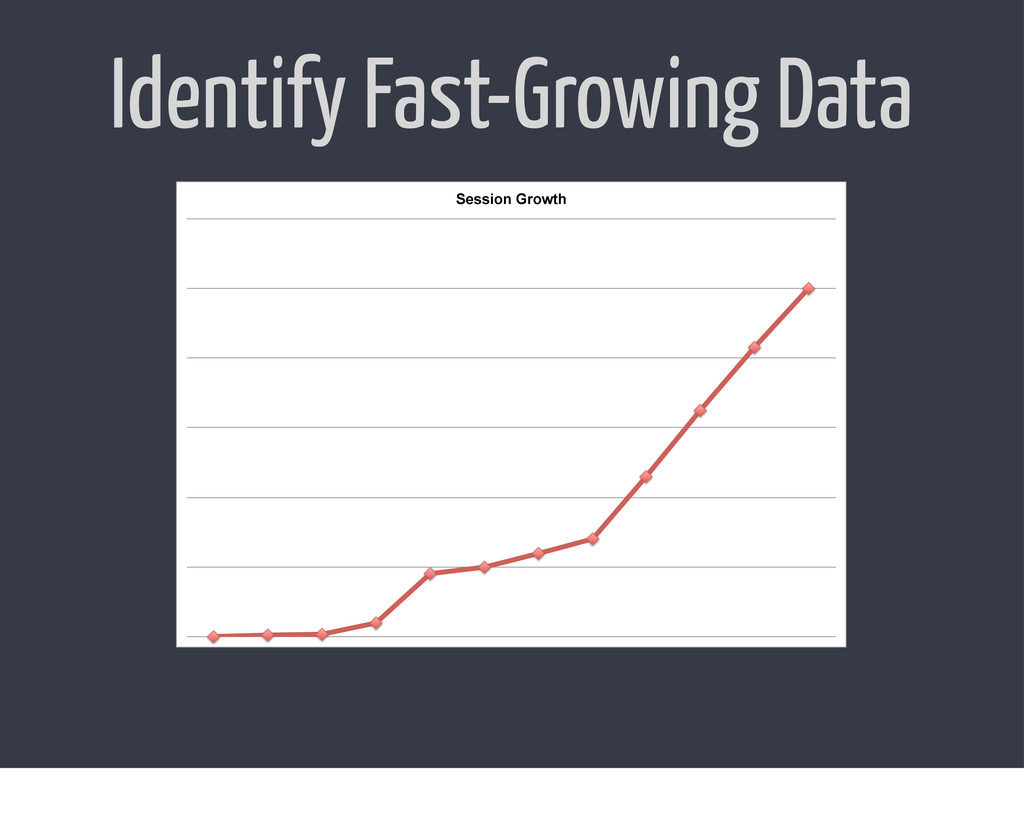Identify Fast-Growing Data Session Growth