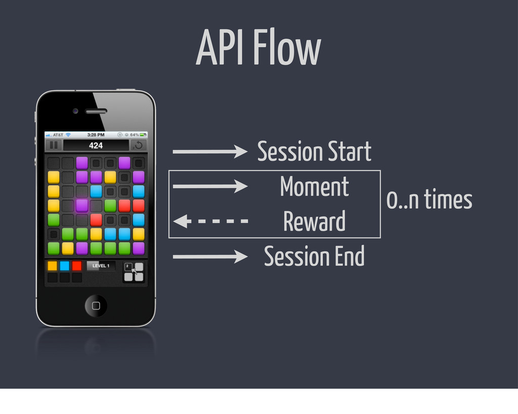 API Flow Session Start Moment Reward Session En...