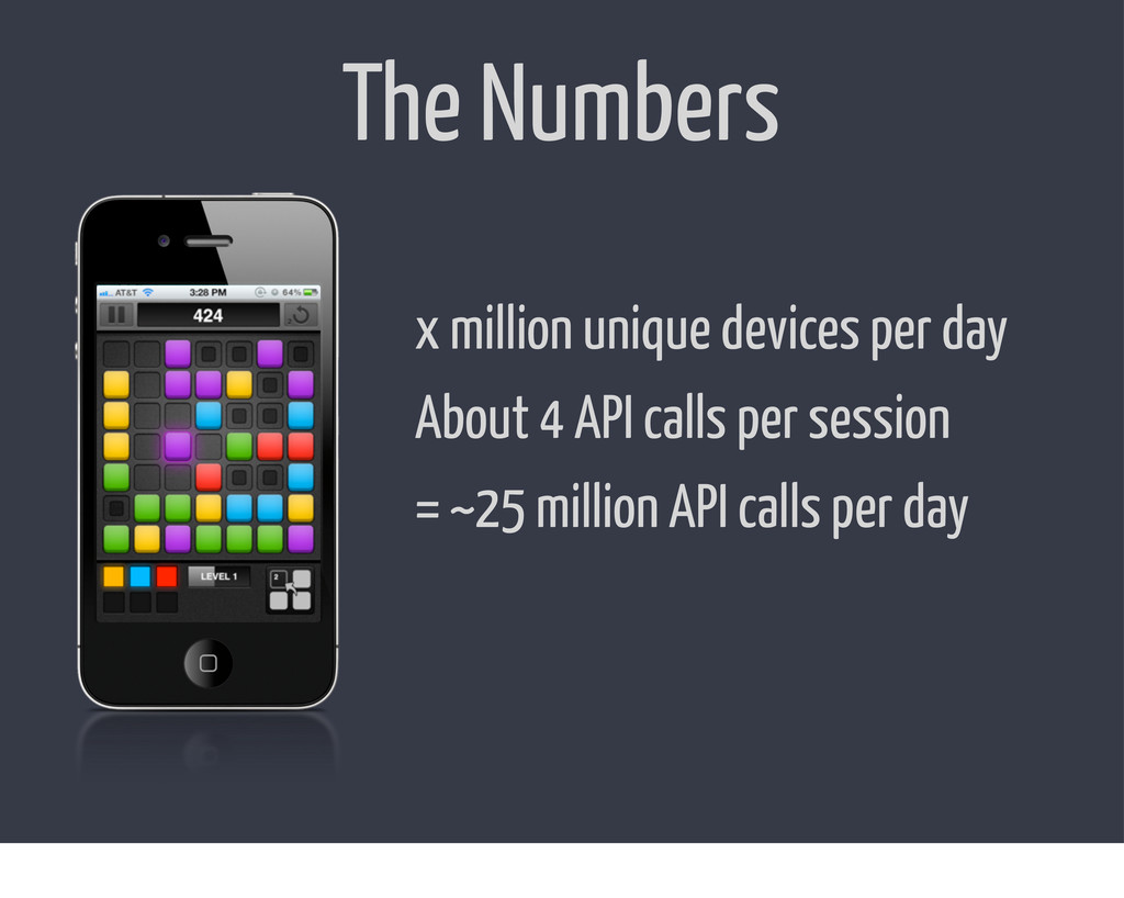The Numbers x million unique devices per day Ab...