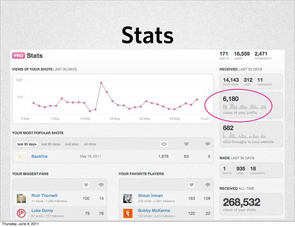 Stats Thursday, June 9, 2011