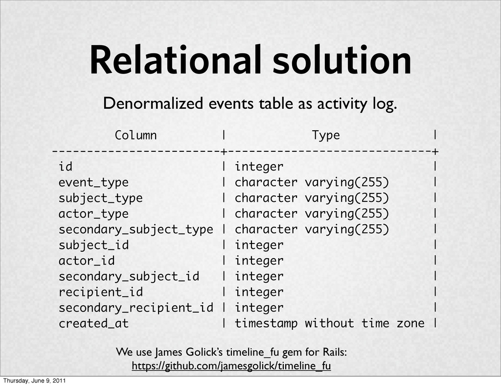 Relational solution Denormalized events table a...