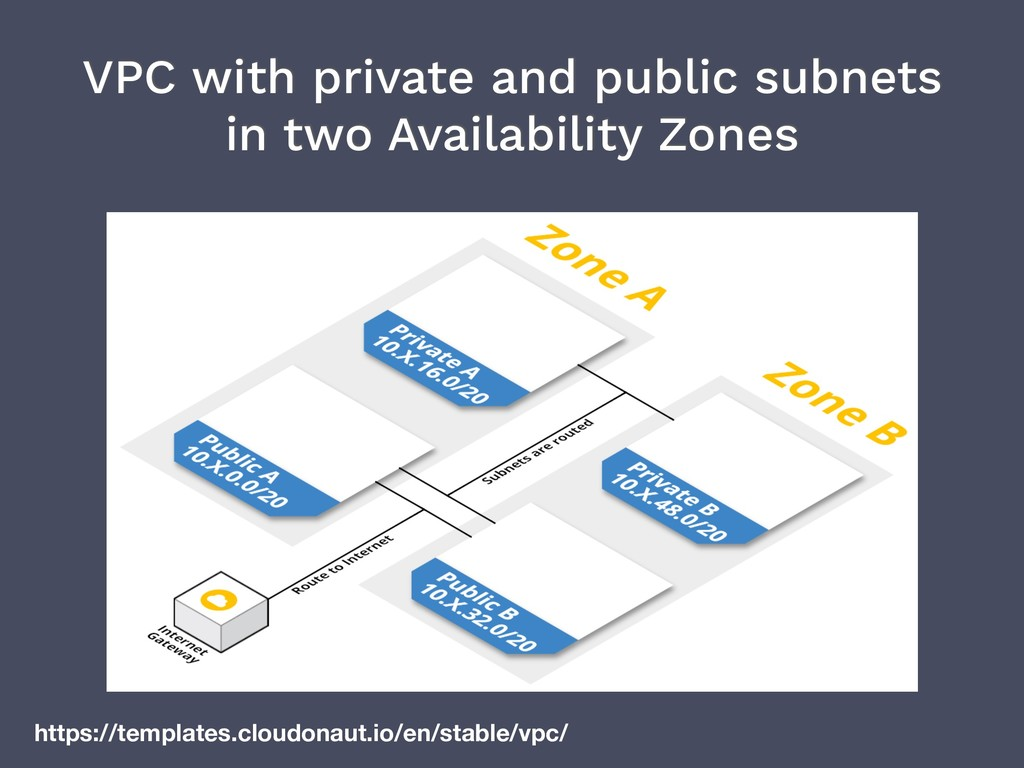 VPC with private and public subnets in two Avai...