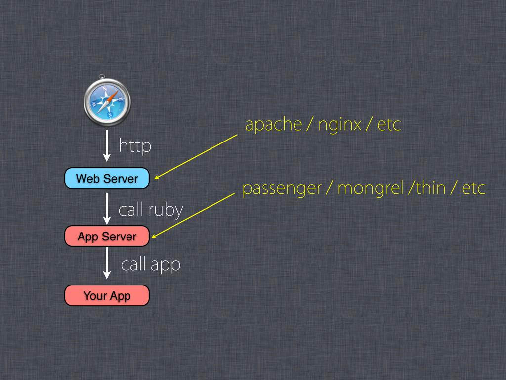 Web Server App Server IUUQ DBMMSVCZ DBMMBQQ Y...