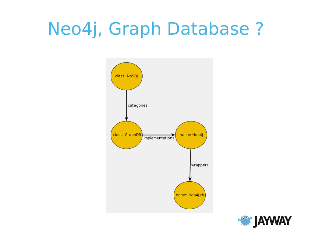 Neo4j, Graph Database ?