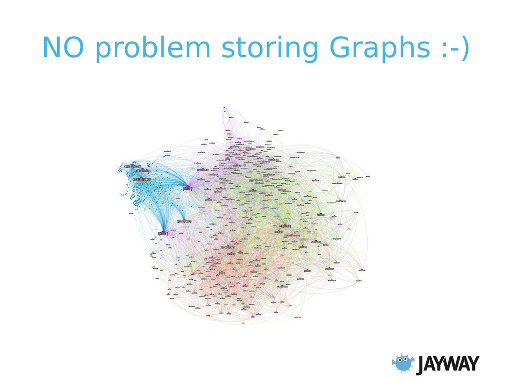 NO problem storing Graphs :-)