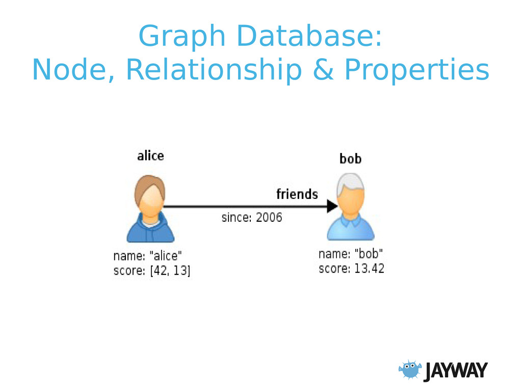 Graph Database: Node, Relationship & Properties