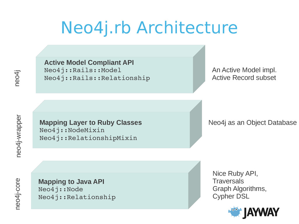 Neo4j.rb Architecture Active Model Compliant AP...