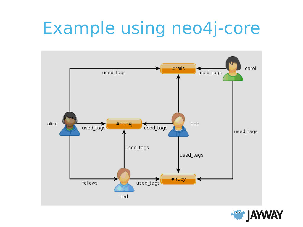 Example using neo4j-core Recommendation