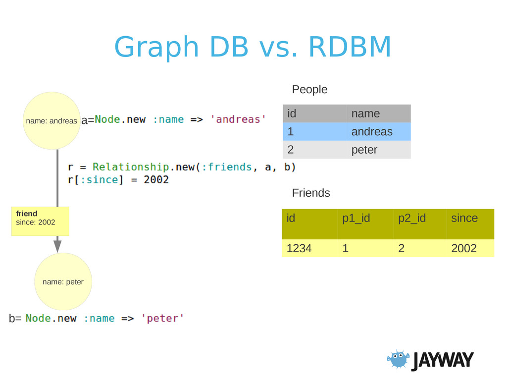 Graph DB vs. RDBM name: andreas id name 1 andre...