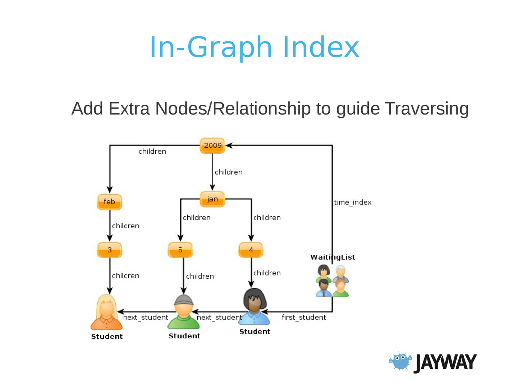 In-Graph Index Add Extra Nodes/Relationship to ...