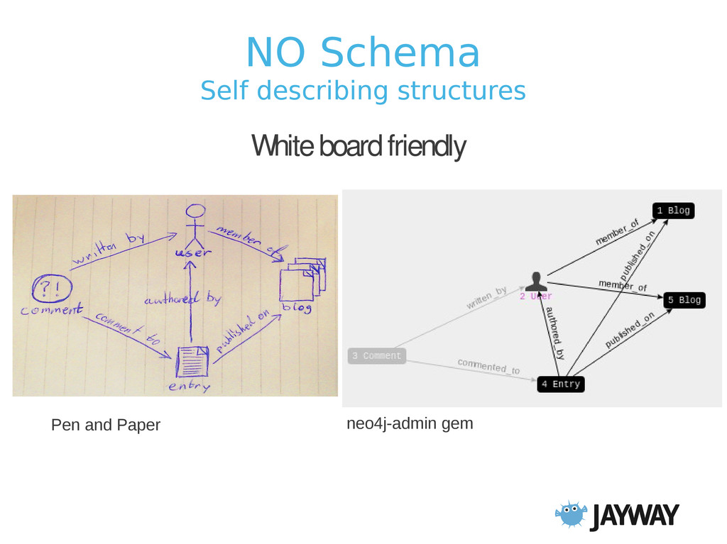 NO Schema Self describing structures White boar...