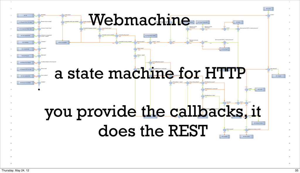 Webmachine a state machine for HTTP you provide...