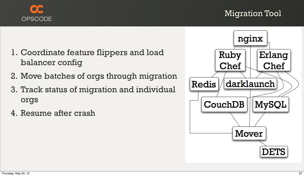 Migration Tool 1. Coordinate feature flippers a...