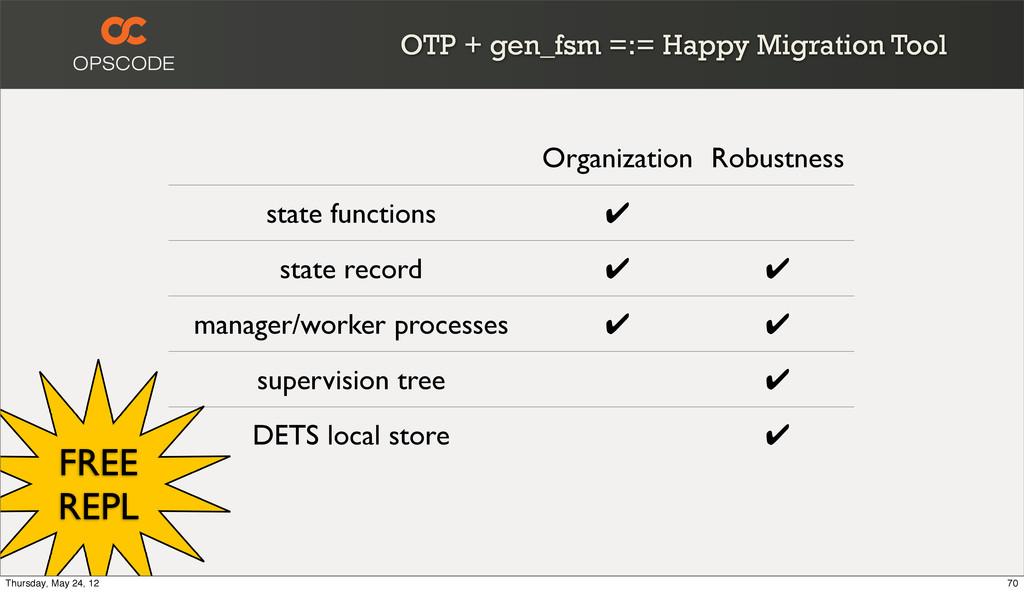 OTP + gen_fsm =:= Happy Migration Tool Organiza...