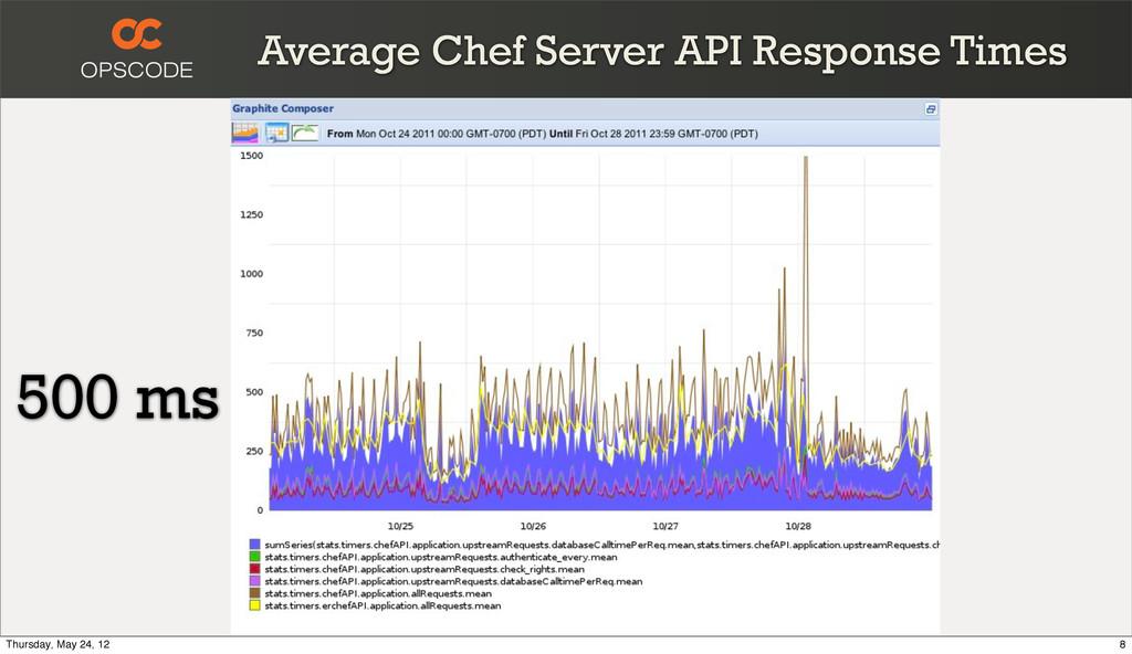 Average Chef Server API Response Times 500 ms 8...