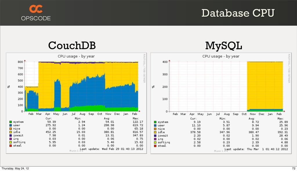 Database CPU CouchDB MySQL 72 Thursday, May 24,...