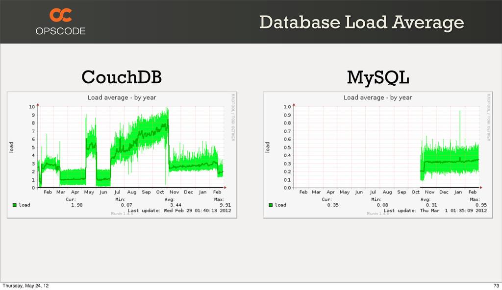 Database Load Average CouchDB MySQL 73 Thursday...