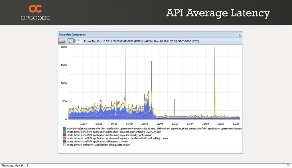 API Average Latency 74 Thursday, May 24, 12