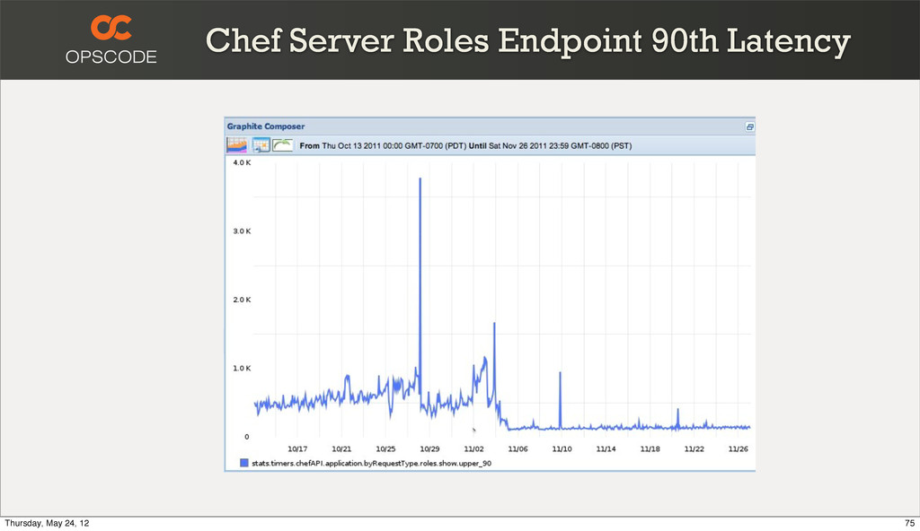 Chef Server Roles Endpoint 90th Latency 75 Thur...