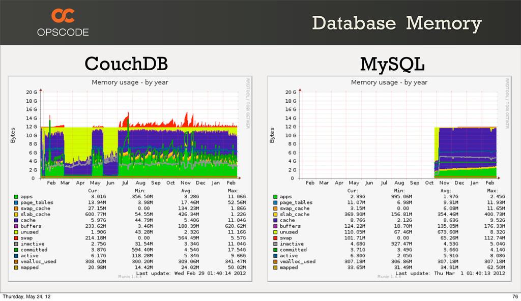 Database Memory CouchDB MySQL 76 Thursday, May ...