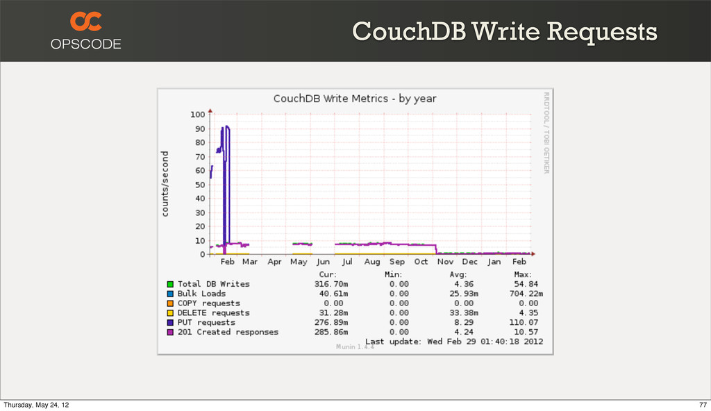 CouchDB Write Requests 77 Thursday, May 24, 12