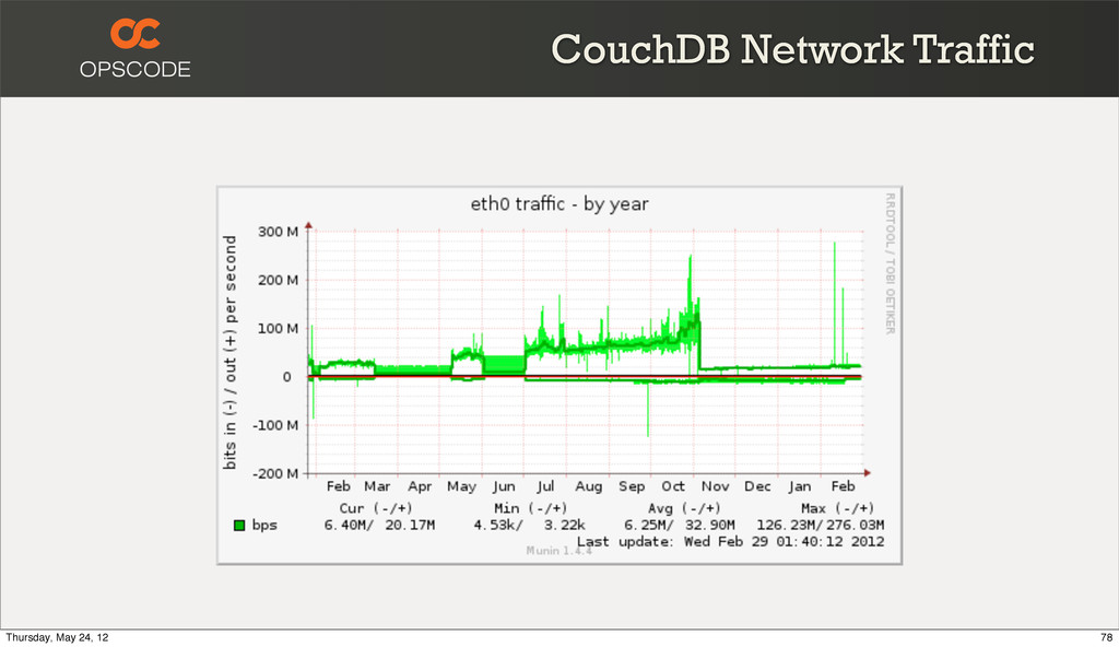 CouchDB Network Traffic 78 Thursday, May 24, 12