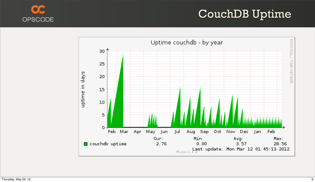 CouchDB Uptime 9 Thursday, May 24, 12