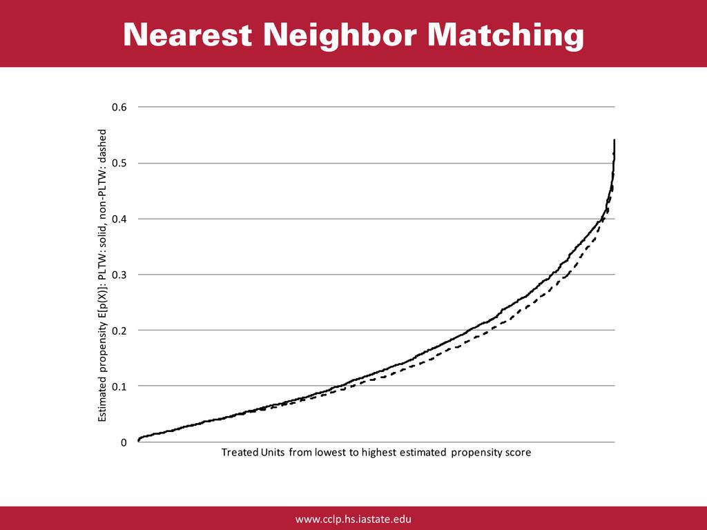 www.cclp.hs.iastate.edu Nearest Neighbor Matchi...