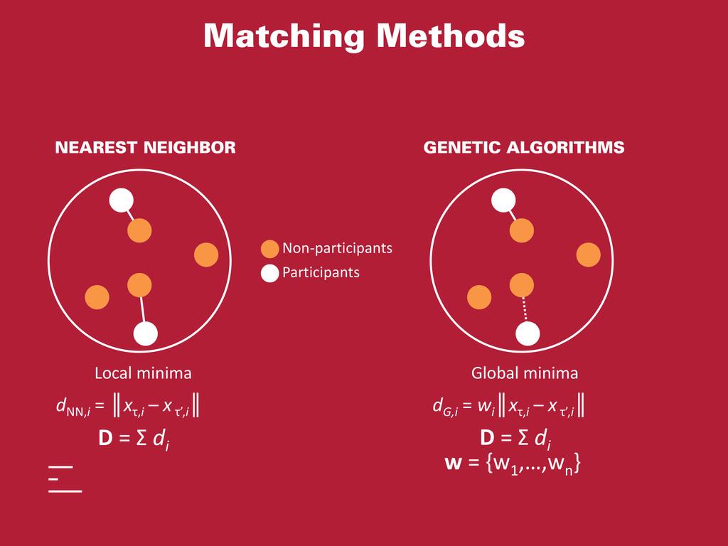 Matching Methods Participants Non-participants ...