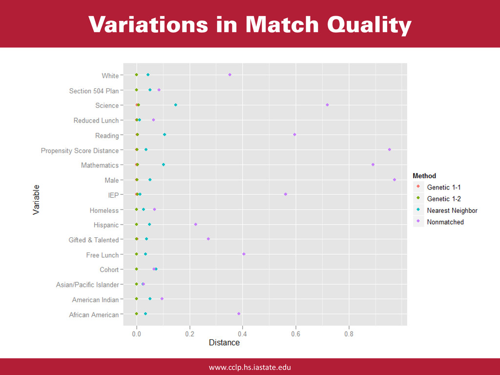 www.cclp.hs.iastate.edu Variations in Match Qua...