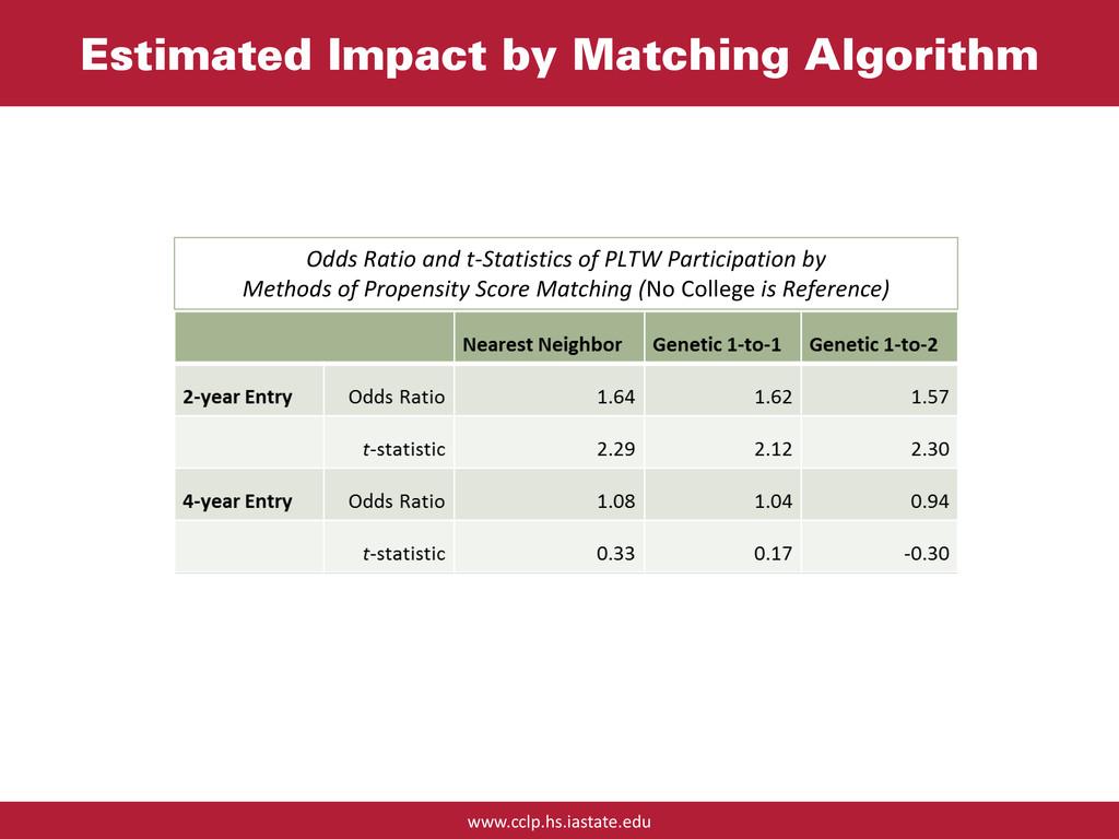www.cclp.hs.iastate.edu Estimated Impact by Mat...