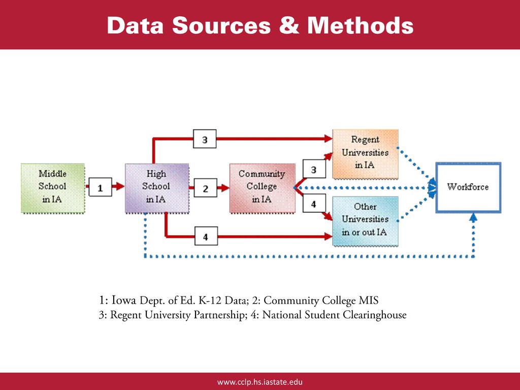 www.cclp.hs.iastate.edu Data Sources & Methods